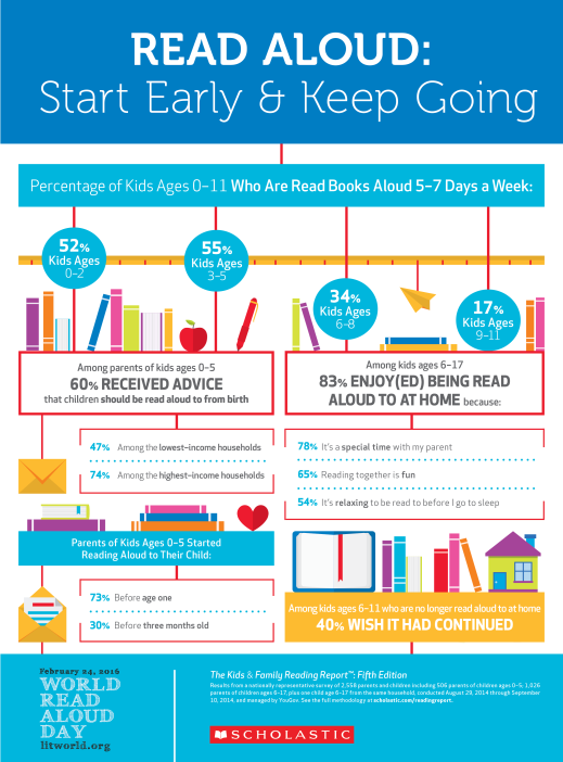 READALOUD_US_2016_INFOGRAPHIC_LITWORLD.png